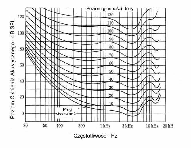 Izofony - krzywe równej głośności